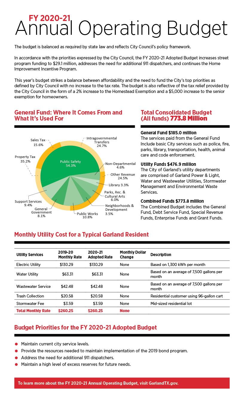 Click link below for readable .PDF of the 2020 - 2021 Annual Operating Budget Summary